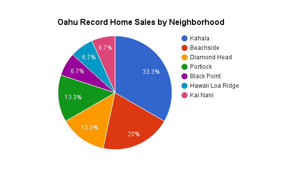 Oahu Luxury Home Sales by Neighbrhood