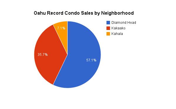 Oahu Luxury Condo Sales by Neighborhood