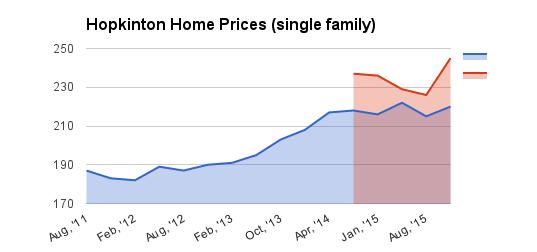 Hopkinton Home Sale Trends