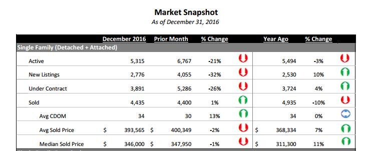Denver Sales - December 2016