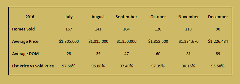 December stats for luxury home sales
