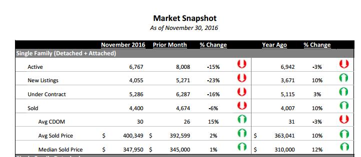 Denver sales - November 2016