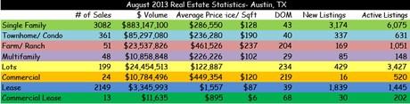 Keep Austin Weird Homes Stats