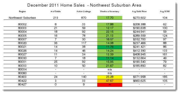 Denver NW real estate market reports for December 2011