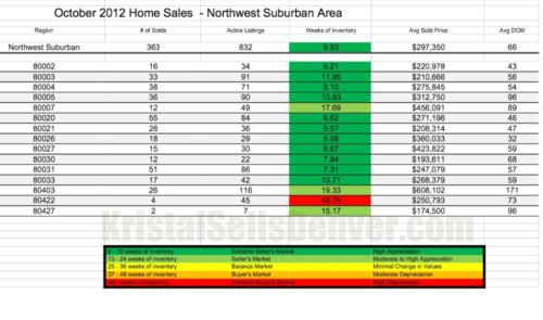 Selling or buying a home in suburban NW Denver? Call Kristal Kraft Denver Realtor 303-589-2022