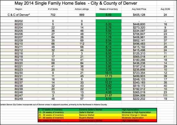 City and County of Denver Real Estate Report May 2014