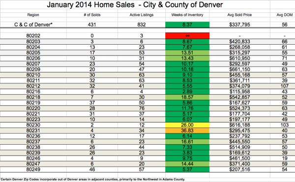 Denver Real Estate Market Sales