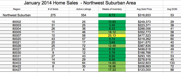 NW Denver Real Estate Report