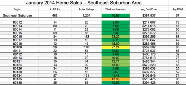 Real estate report SE Suburban Denver, January 2014 home sales, sellers market, buyers market, extreme