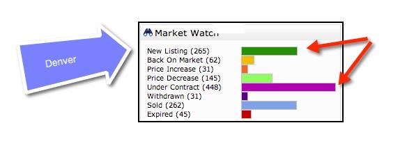 MarketWatch-Denver