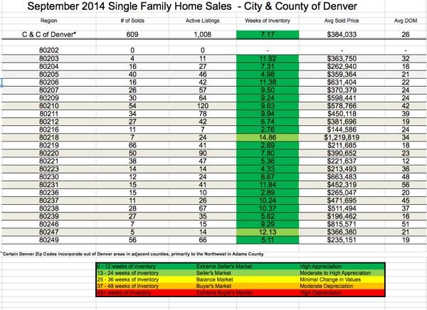 DenverCity&County