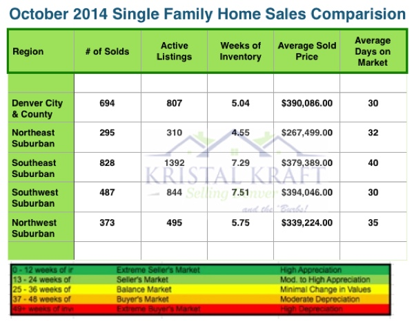 Metro Denver Real Estate Report October 2014