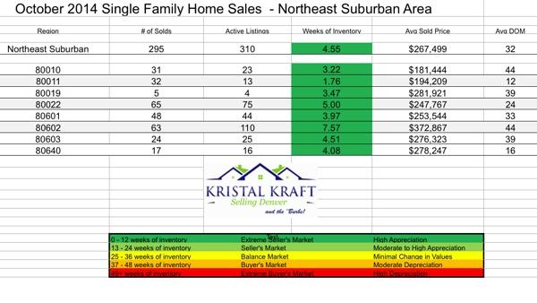 NE Metro Denver Real Estate Statistics for October 2014