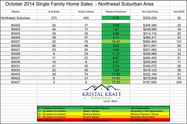 NW Metro Denver Real Estate Statistics for October 2014