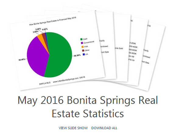 Bonita Springs Market Report Album May 2016