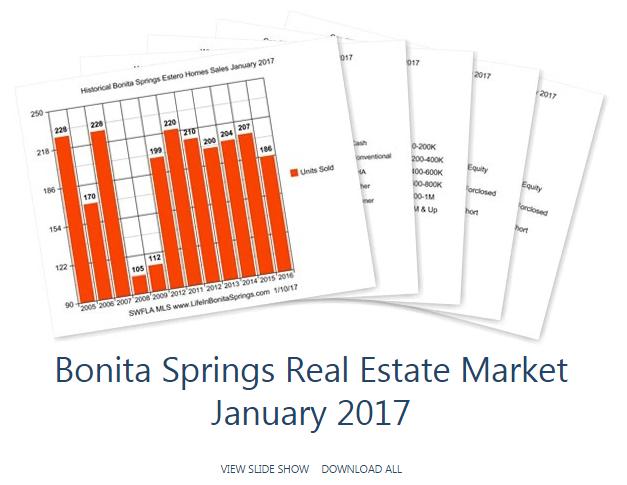 Bonita Springs real estate Jan 2017