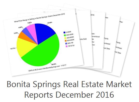 Bonita Springs Real Estate Dec 2016