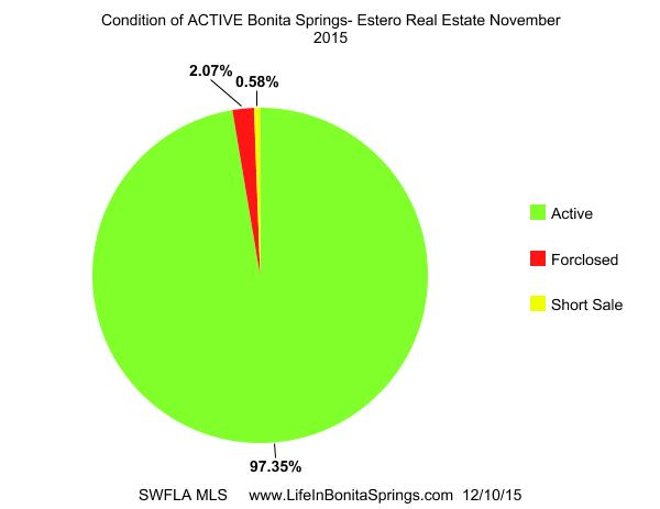 Condition of Active Homes FOr Sale Bonita Springs