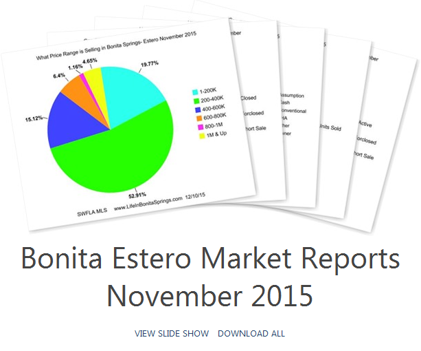 Bonita Springs Market Reports 2015 Nov