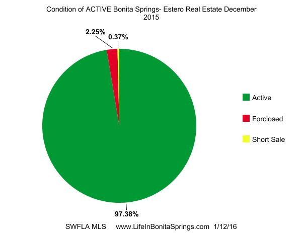 Bonita Springs Distressed homes Dec 2015