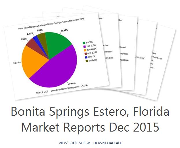 Bonita Springs Estero Market Reports December 2015