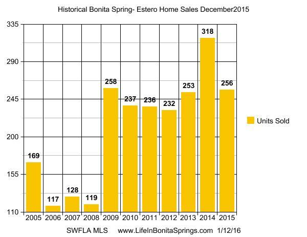 Bonita Springs Home Units Dec 2015