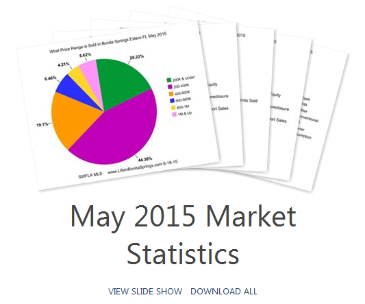 Bonita Springs Home Sales Stats may 2015