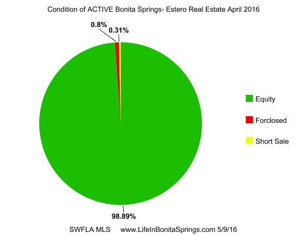 Bonita Springs Estero Florida Real Estate Market Reports | April 2016