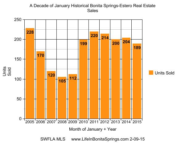 1 A Decade of Historical Jan 2015 Sales