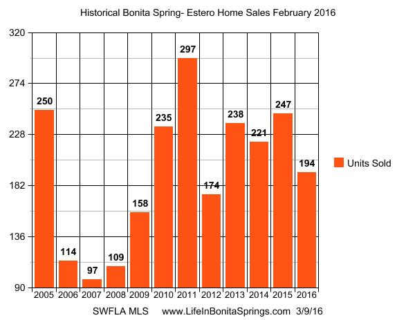 Bonita Springs Home Sales
