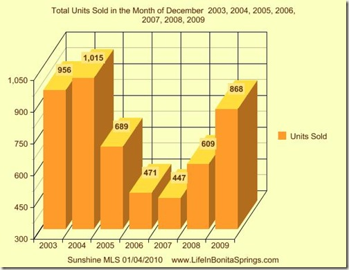 Total Real Estate Units Sold December 2003 to 2009