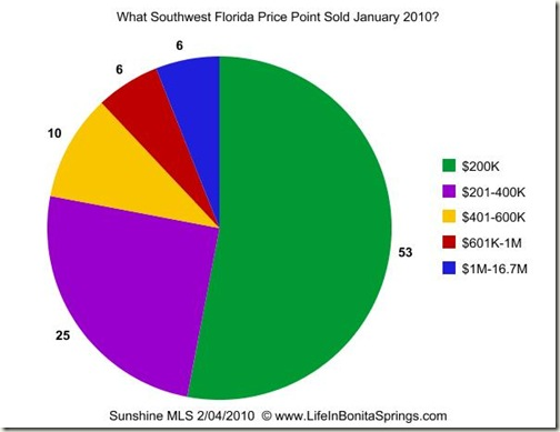 What Price Point Sold January 2010
