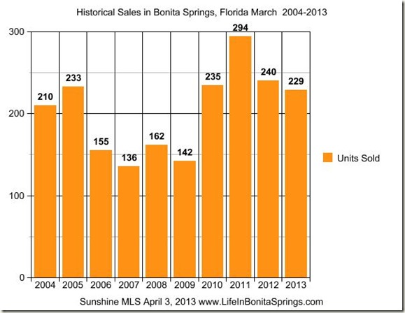 Historical Sales Bonita Springs March 2004-2013