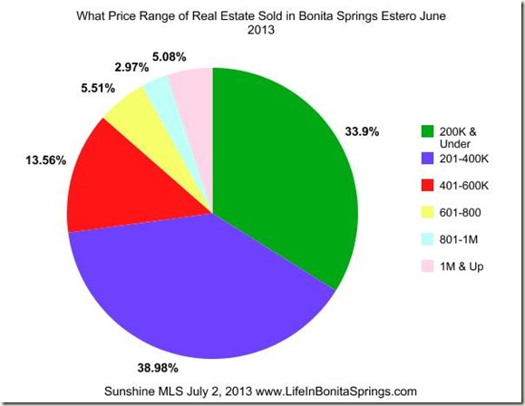 Price Range Sold Bonita Springs June 1013