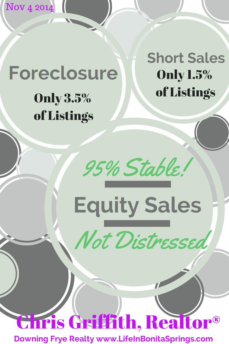 Bonita Springs home listings stats
