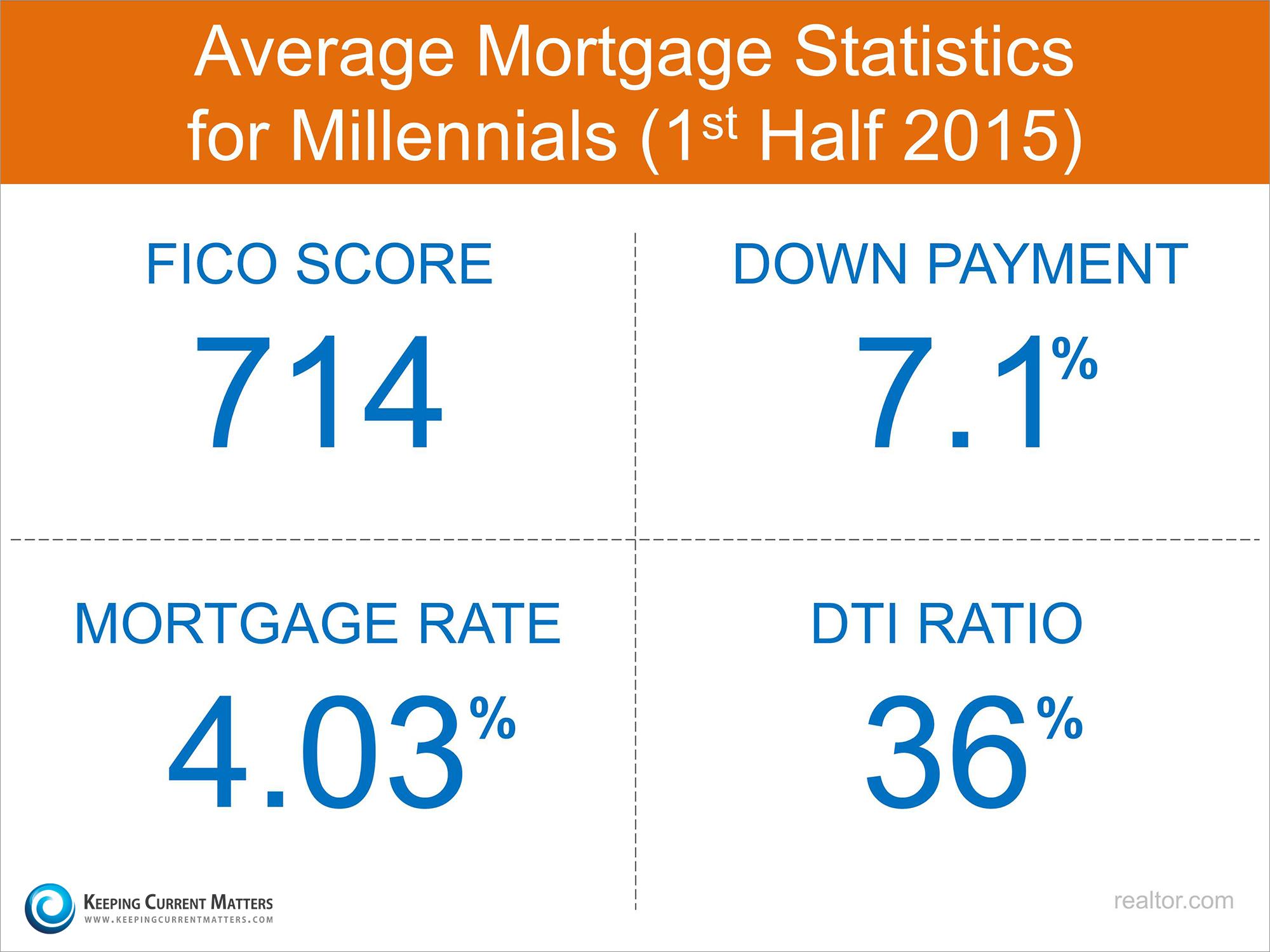 Description: Millennial Mortgage Statistics   Keeping Current Matters