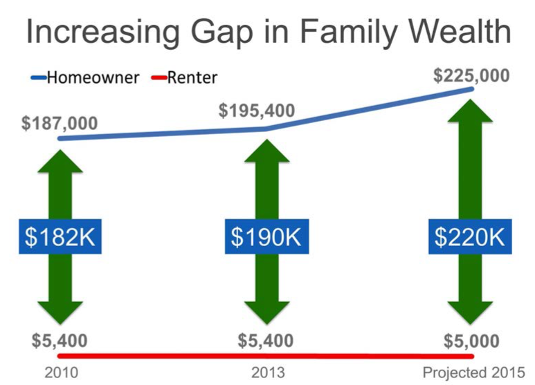 rising home prices and family wealth