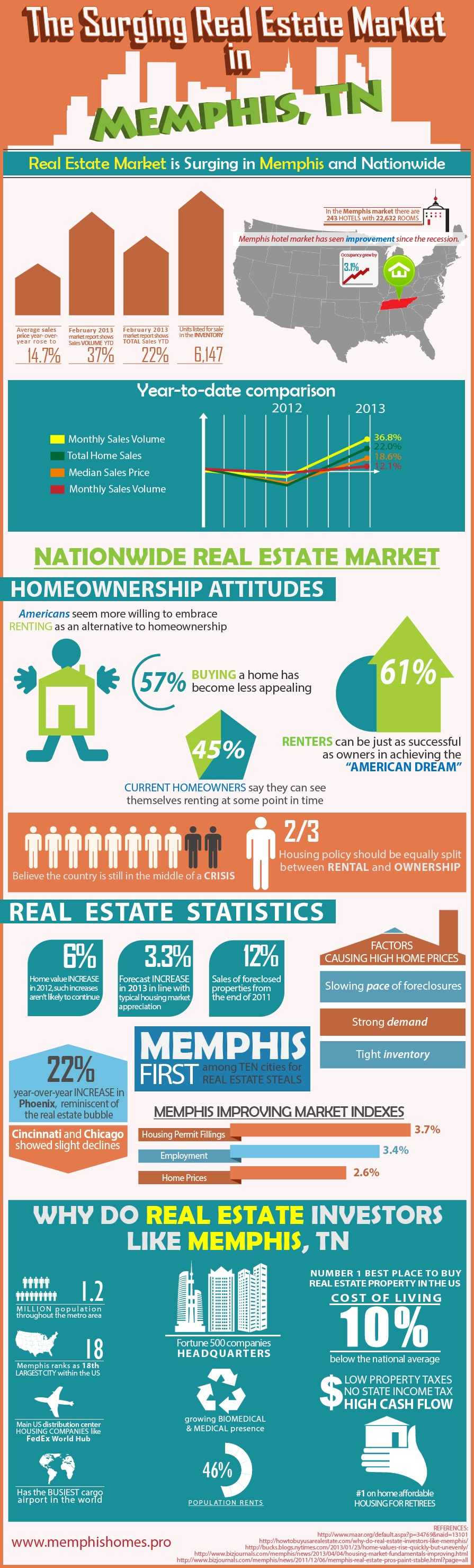 Memphis Homes Infographic
