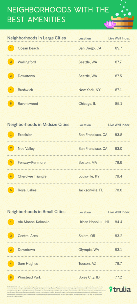 Neighborhood_charts_MM_V7_Blog-copy-2