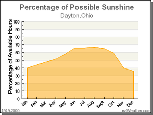 Average Days of Sunshine In Dayton Ohio