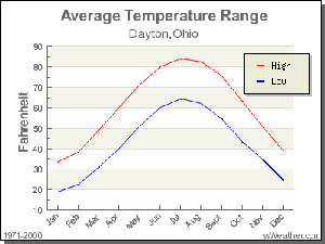 Dayton Ohio Average Temperatures
