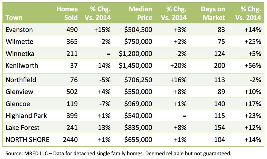 North Shore real estate report 2015