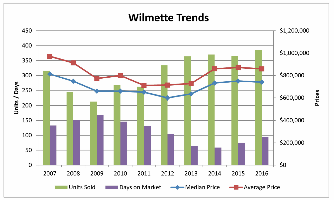 Wilmette real estate treds 2007-2016