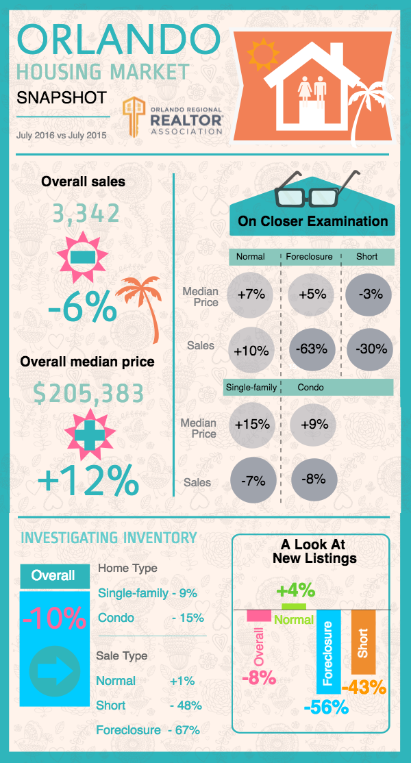 Orlando Real estate market July 2016