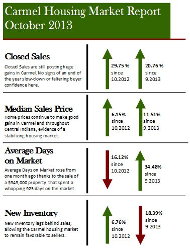Carmel IN Housing Market Report | October 2013