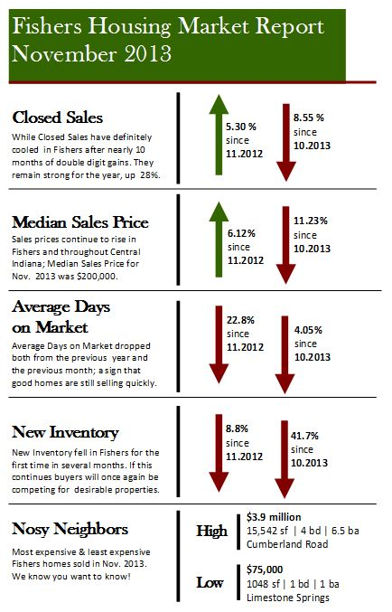 Fishers IN Housing Market Report | November 2013