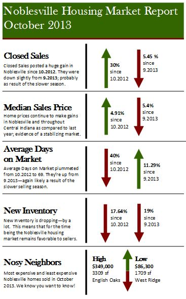 Noblesville IN Housing Market Report | October 2013
