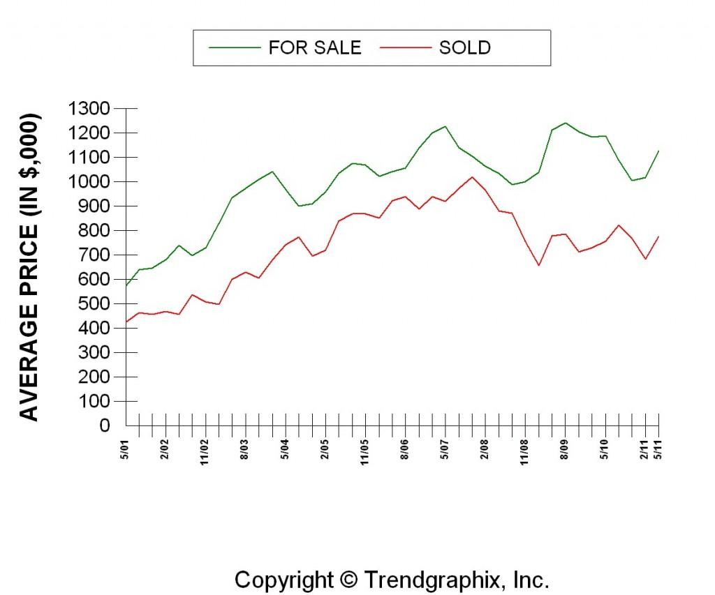 Pasadena 10 Year Average Price Graph - May 2001 - May 2011