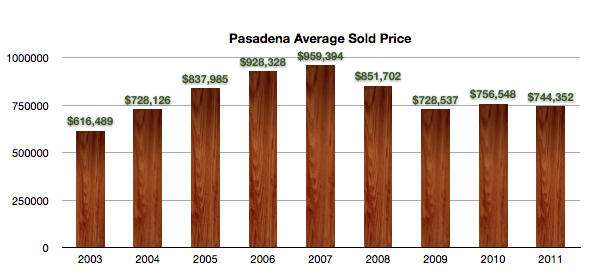 Average Price of Homes Sold in Pasadena 2003-2011