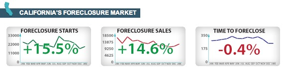 California Foreclosure Market at a Glance Jan 2012
